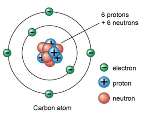 parts of an atom be similar to an atom below is a carbon atom
