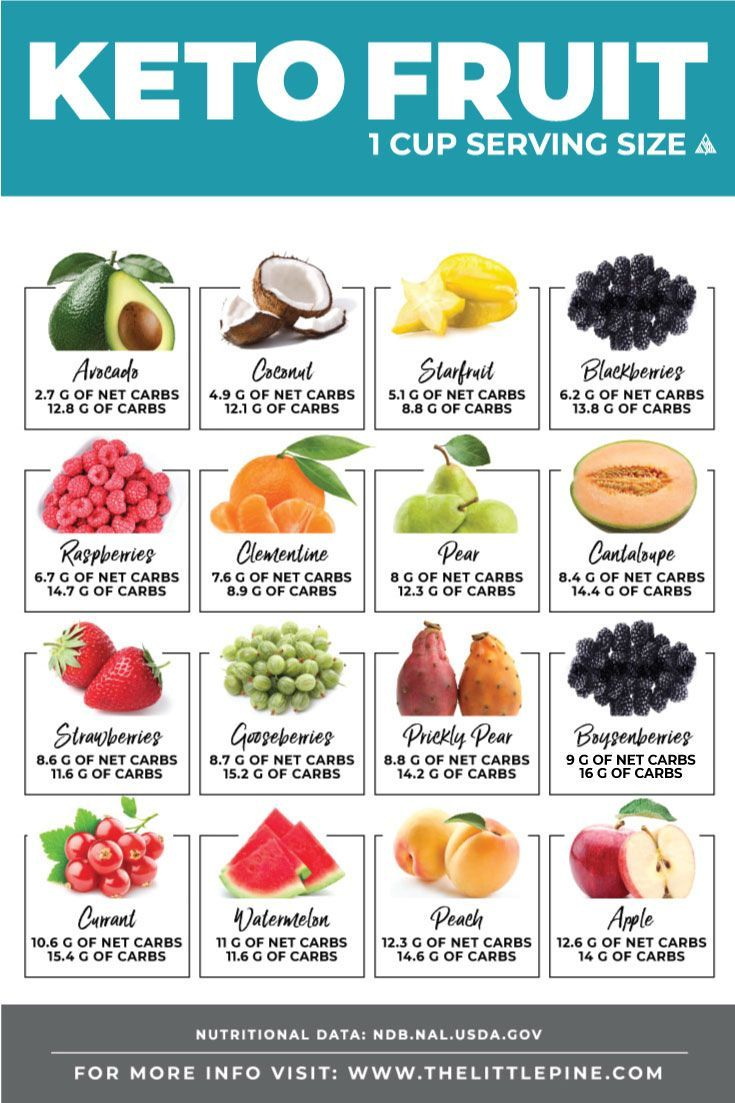 #searchable #delicious #printable #ultimate #eating #guide #fruit #check #free #this #keto #make #ca...