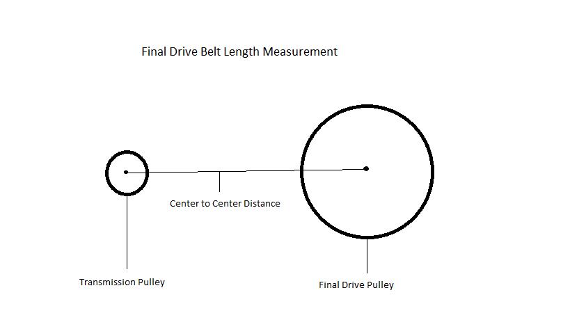 How To Determine Chopper Final Belt Drive Length Custom Cycles Belt Drive Finals