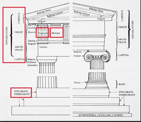 Greek architectural orders construction elements and for Architectural decoration terms