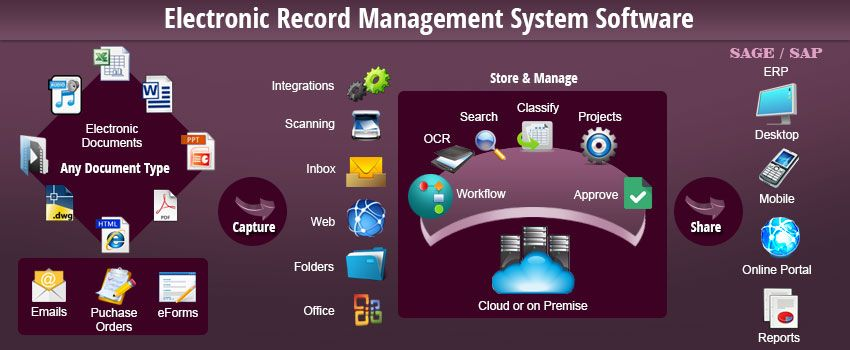 Electronic Record Management System Software Records Management Services Records Management Management Paperless Office