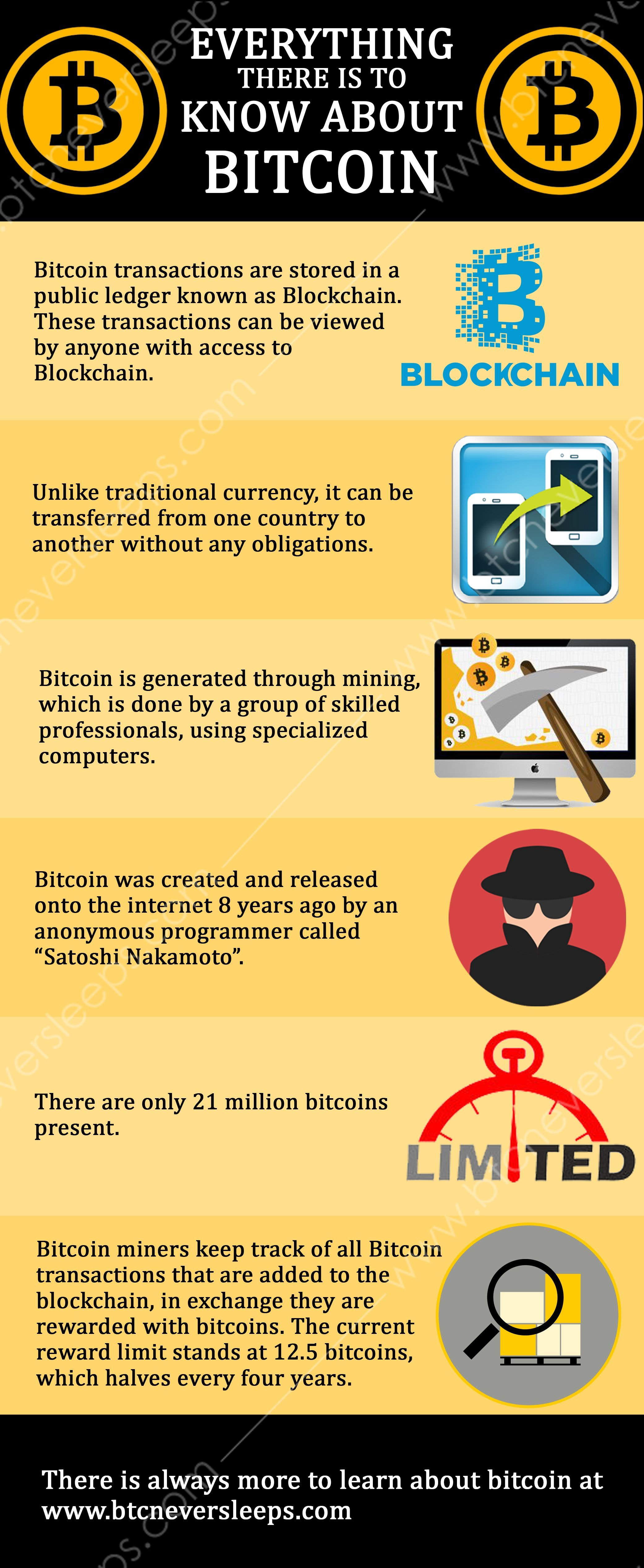 everything about bitcoin