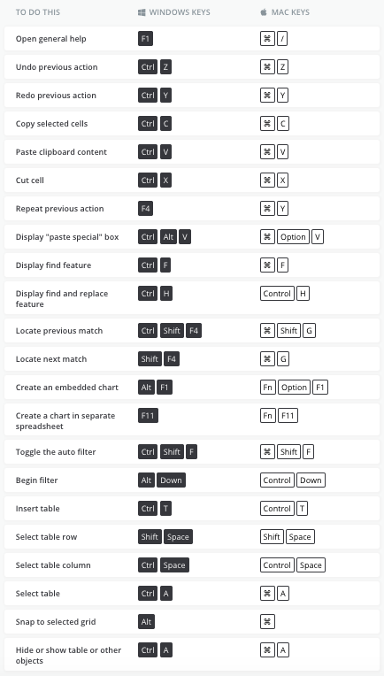 Here are 200 Excel shortcuts that'll make your life a lot