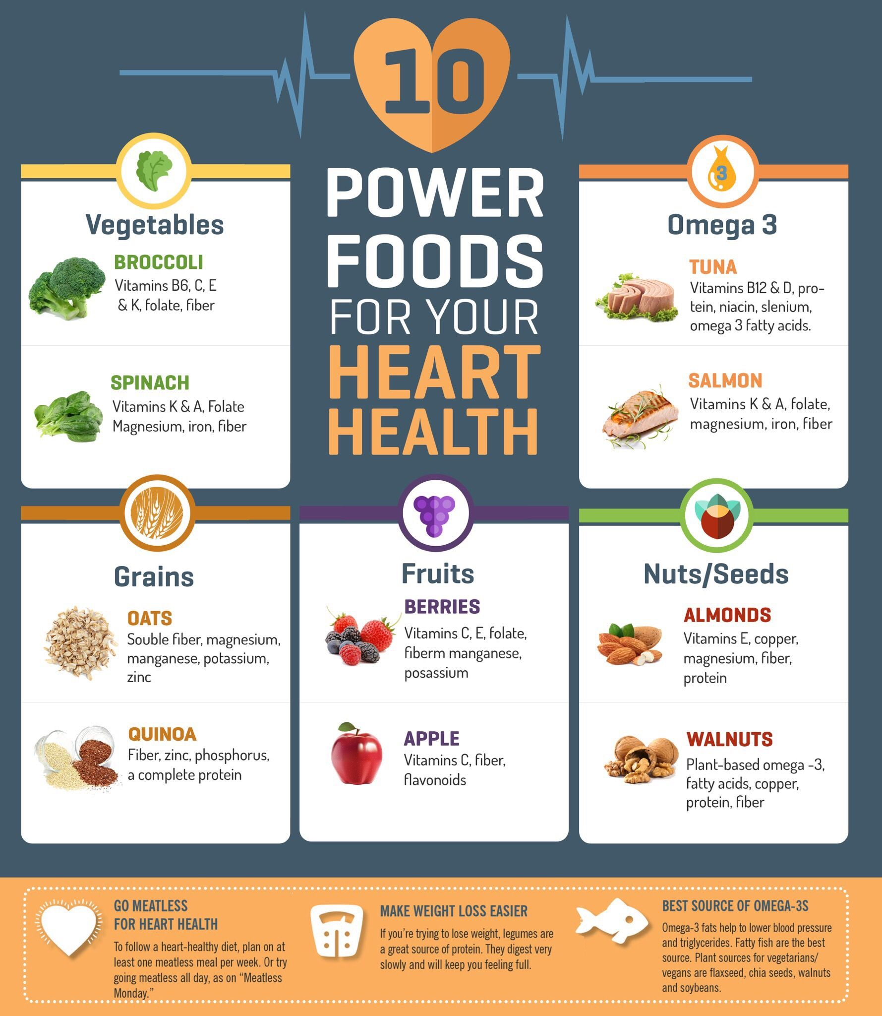 10 Amazing Power Foods For Your Heart Health Fitonomy Food Powerfood Hearthealth Foods For Heart Health Power Foods Food