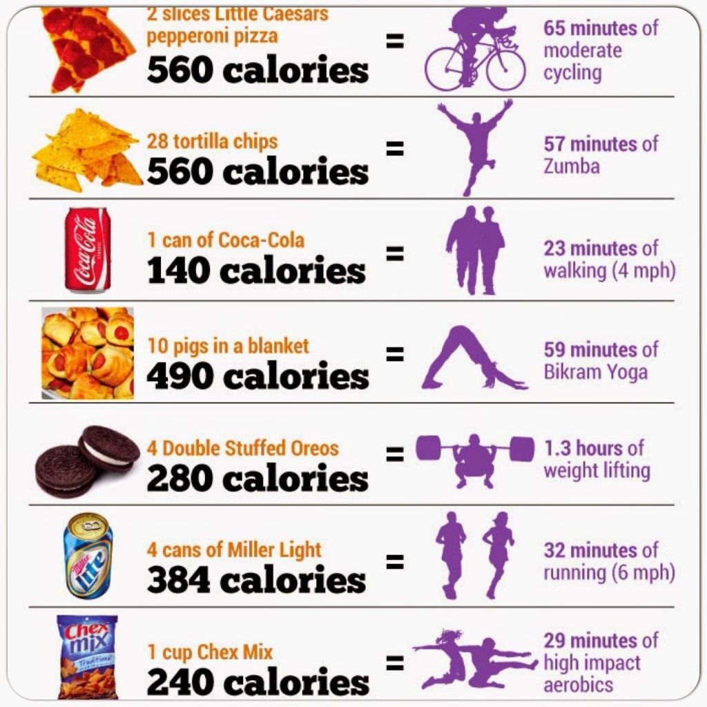 Fitness, Diet Plans To Lose Weight, Burn Calories