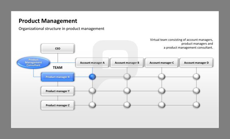 Product Management Ppt Template Product Development Process