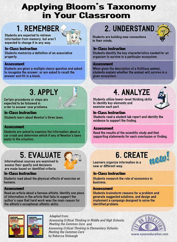 Blooms Taxonomy Teaching Teacher Guides Teaching Strategies