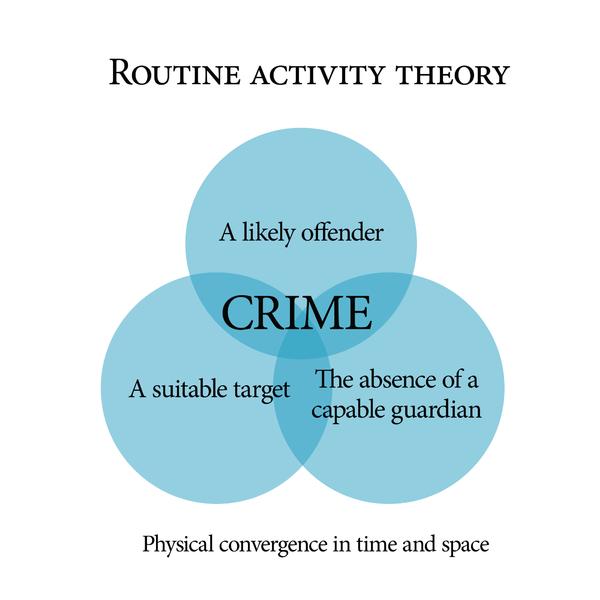 εγκληματική συμπεριφορά
