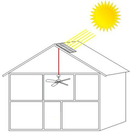 Solar powered ceiling fan screened in porch pinterest ceiling solar powered ceiling fan aloadofball Gallery