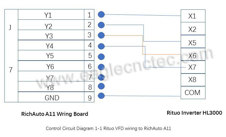 Rituo Spindle Drive To Richauto A11 Wiring Tutorials Diagram Control Circuit Router Tutorial Cnc Router