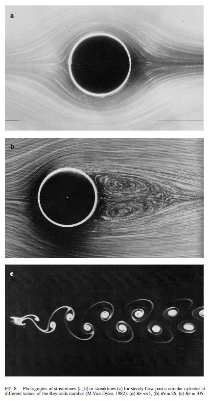 Pin On Fluid Dynamics