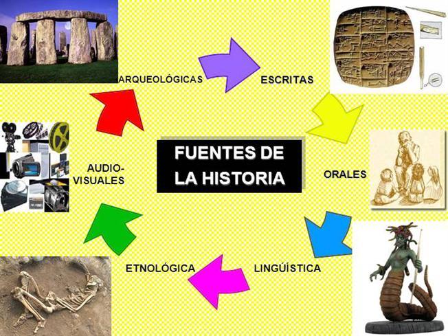 Historia Universal Authorstream Historia Oral Ciencias Auxiliares Hecho Social