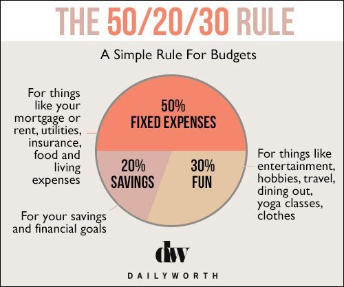 How To Curb Spending On Clothes 50th - simple budget
