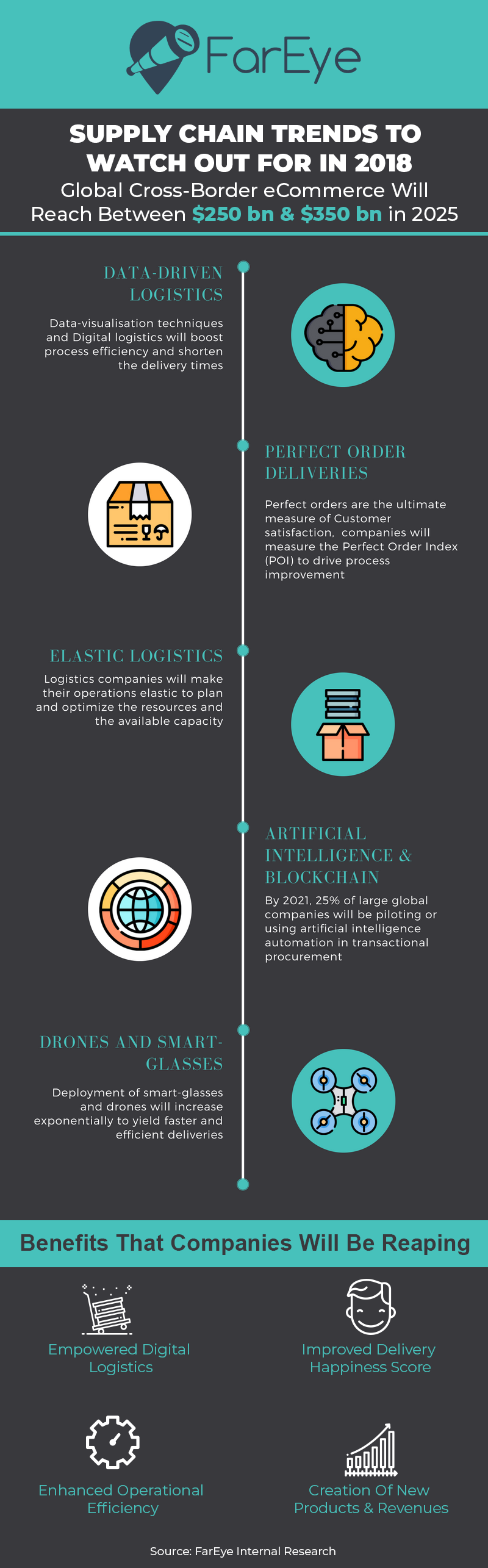 Supply Chain Trends To Watch Out For In 2018 - Supply Chain