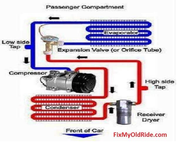 This Simplified Automotive Ac Diagram Shows The Low Pressure Side In Blue And T Car Air Conditioning Air Conditioning System Refrigeration And Air Conditioning