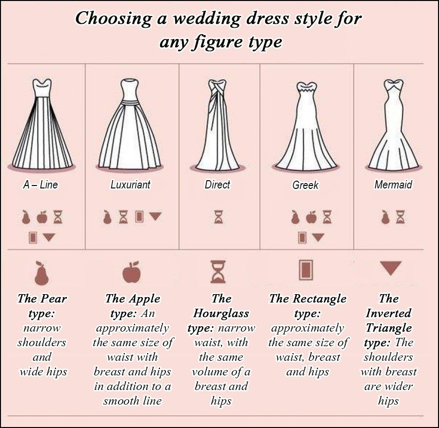 Wedding dress for your body  Best Gown Style for Your Body  Dresses and Gowns Ideas  Pinterest
