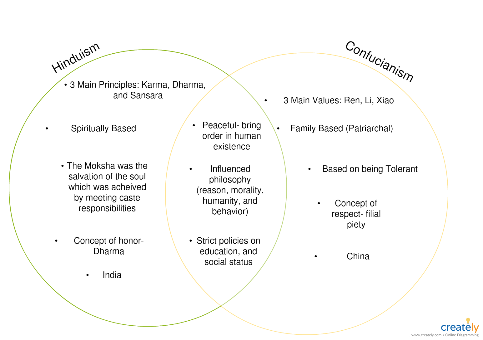 small resolution of hinduism and confucianism you can edit this template and create your own diagram creately