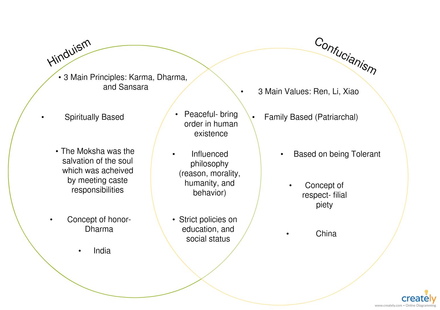 Hinduism And Confucianism Venn Diagram Template Venn Diagram Diagram