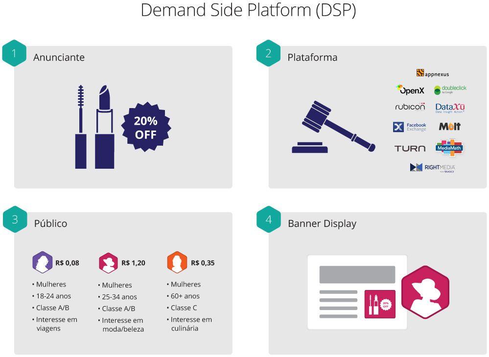 Entenda as novas formas de compra de mídia: http://www.navegg.com/blog/rtb-novas-formas-de-compra-de-midia/     #DSP #MidiaOnline #DigitalMarketing #MarketingStrategy #MKTdigital #MarketingOnline #MarketingTips #Advertising #SEM #BehavioralTargeting #Navegg #RTB
