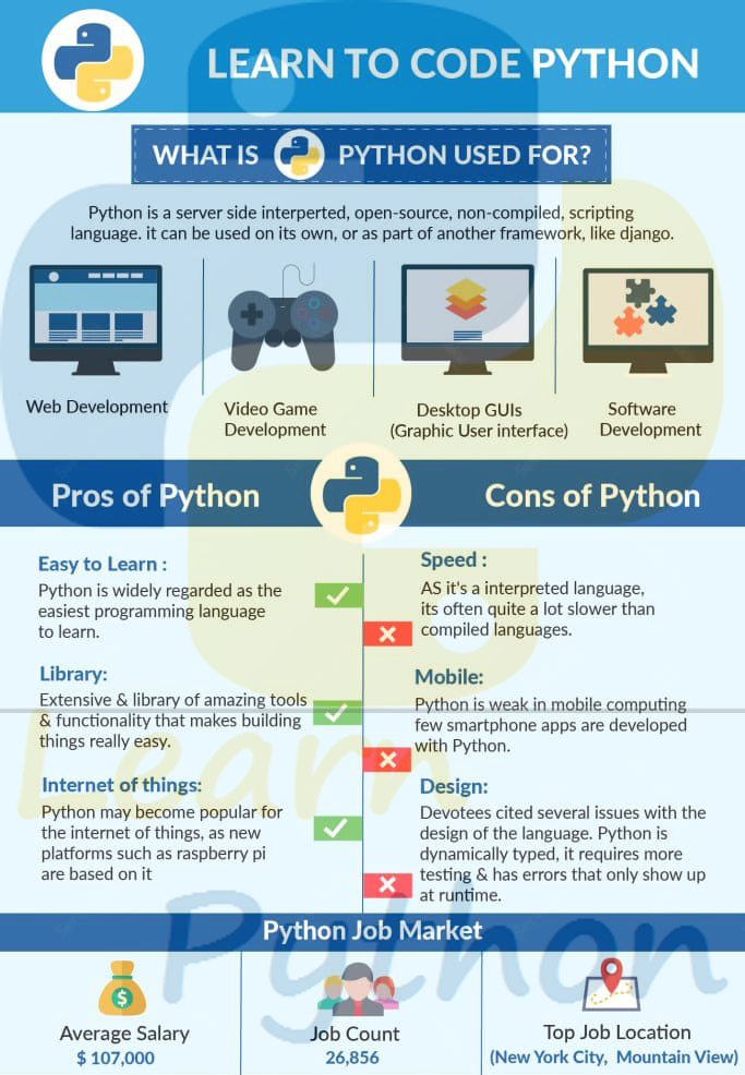 Python is a highlevel programming language which is used