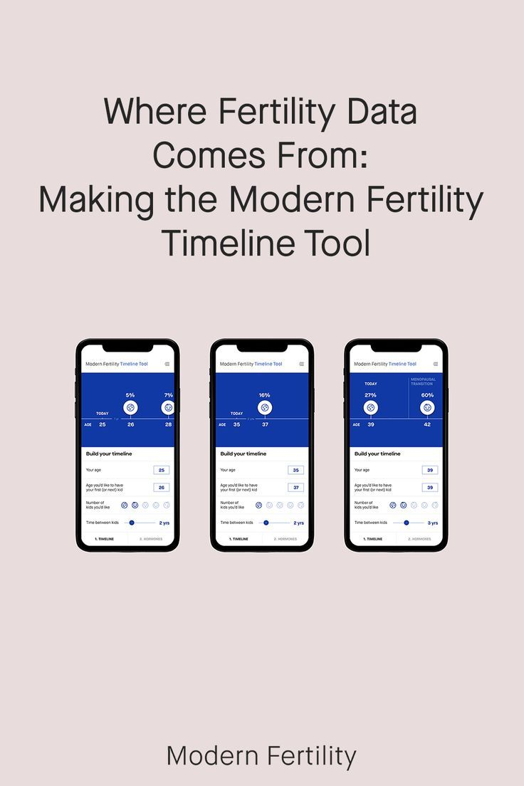 "You may have heard the age-old question ""how and when does female fertility decline?""  Using Modern Fertility's Timeline Tool you can now move AWAY from adages, old wives tales, and plain old misinformation and see how female fertility changes with age using some of the best data out there. So now, speaking of data - let's get into how we actually built this thing.  #familyplanning #reproductivehealth #fertilitytips"