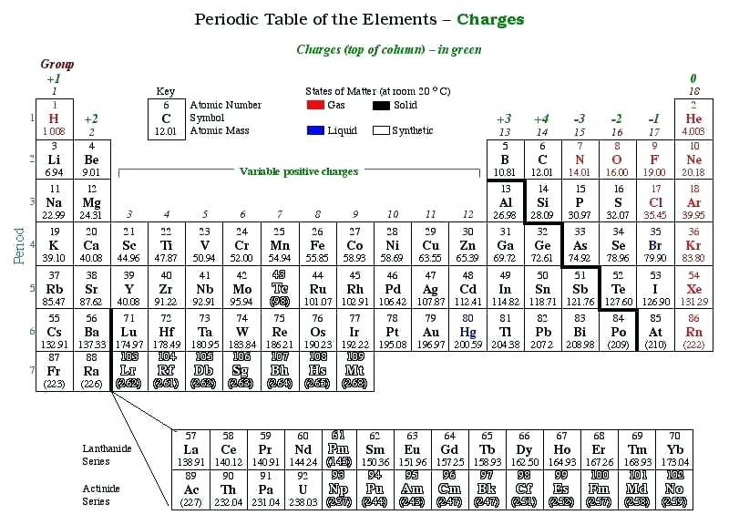 picture regarding Printable Periodic Table With Charges titled Ion Desk Periodic Desk And Ionic Selling prices I As Periodic