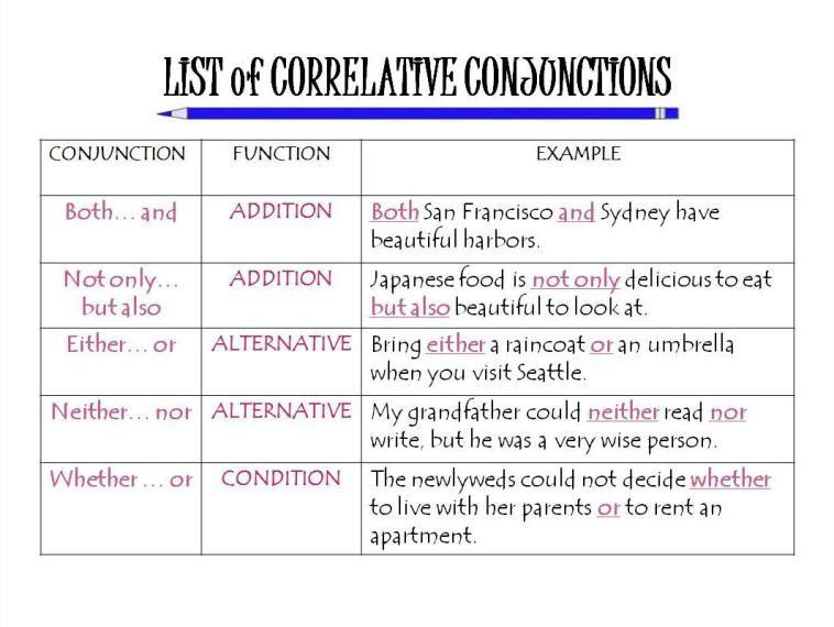 image result for correlative conjunctions language arts grammar rules learn english. Black Bedroom Furniture Sets. Home Design Ideas