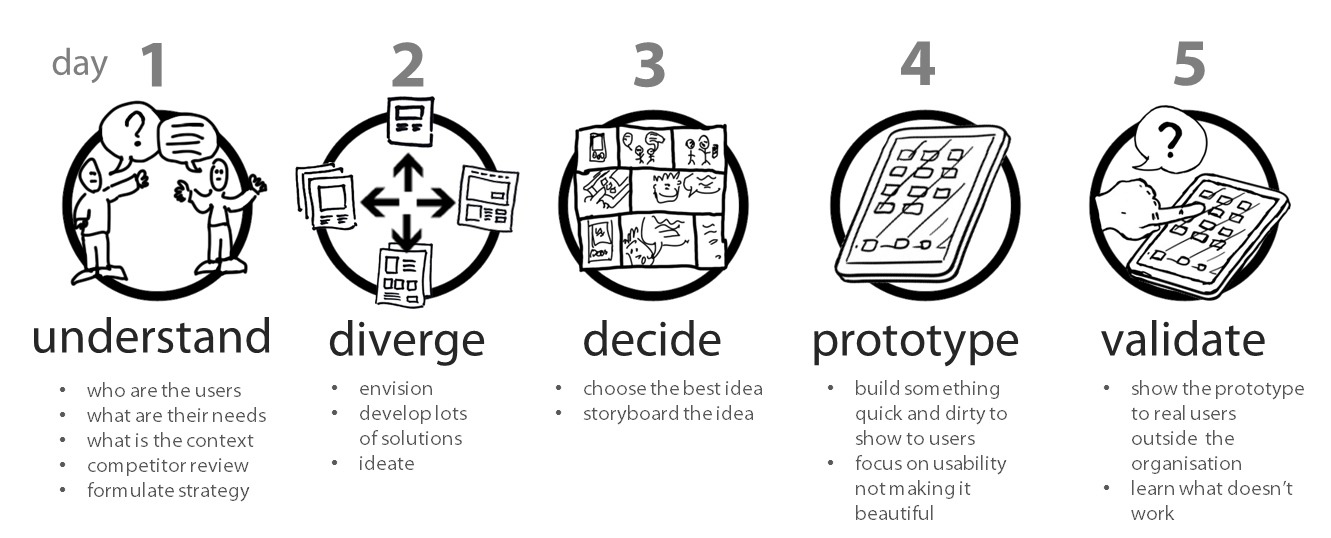 Google Sprint Process Google Search Design Thinking Ux Design Process Design Process