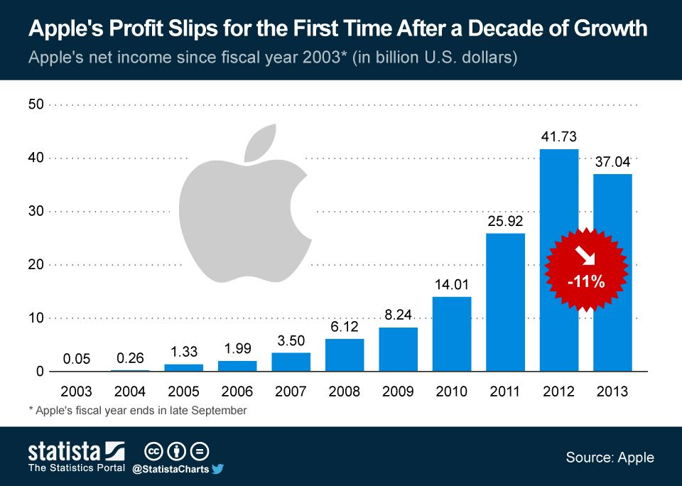 Apple S Profit Slips For The First Time After A Decade Of Growth