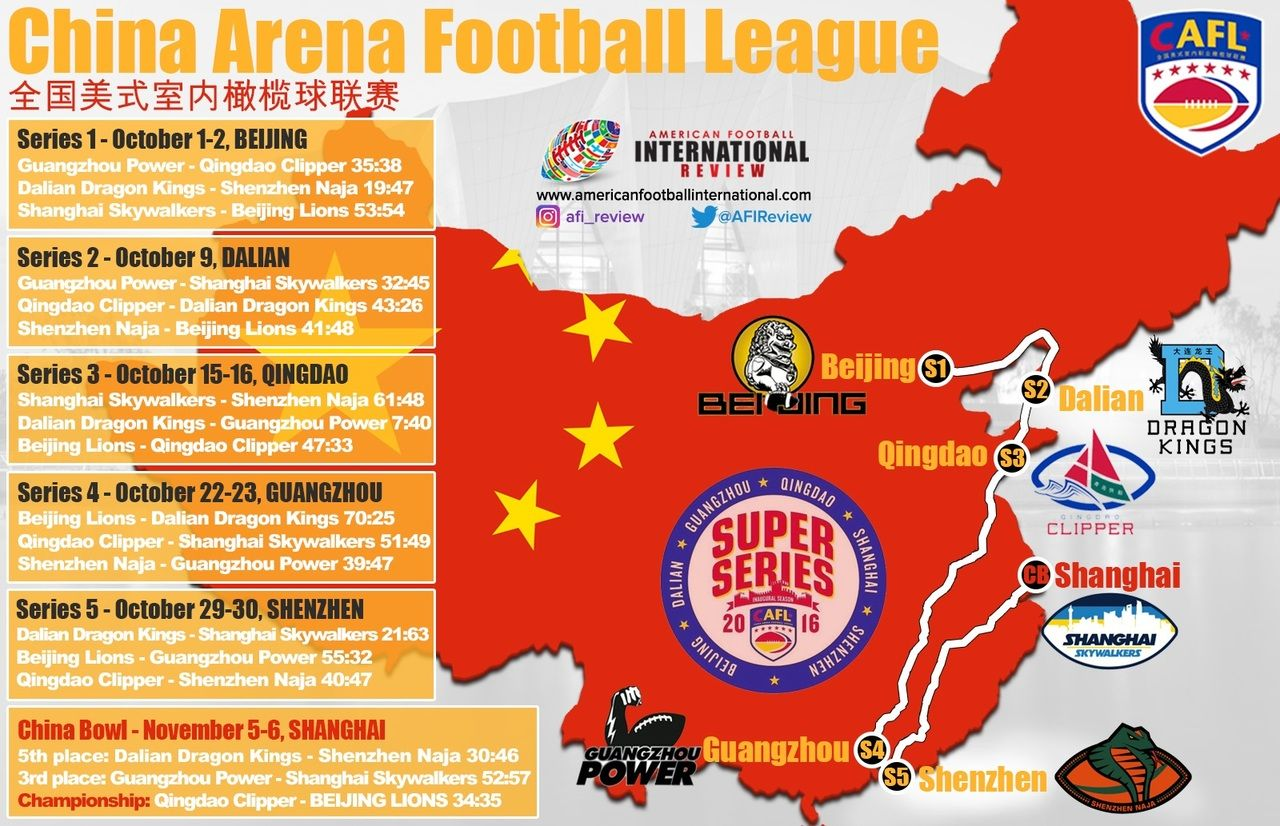 The 1st Season Of The China Arena Football League Ends With