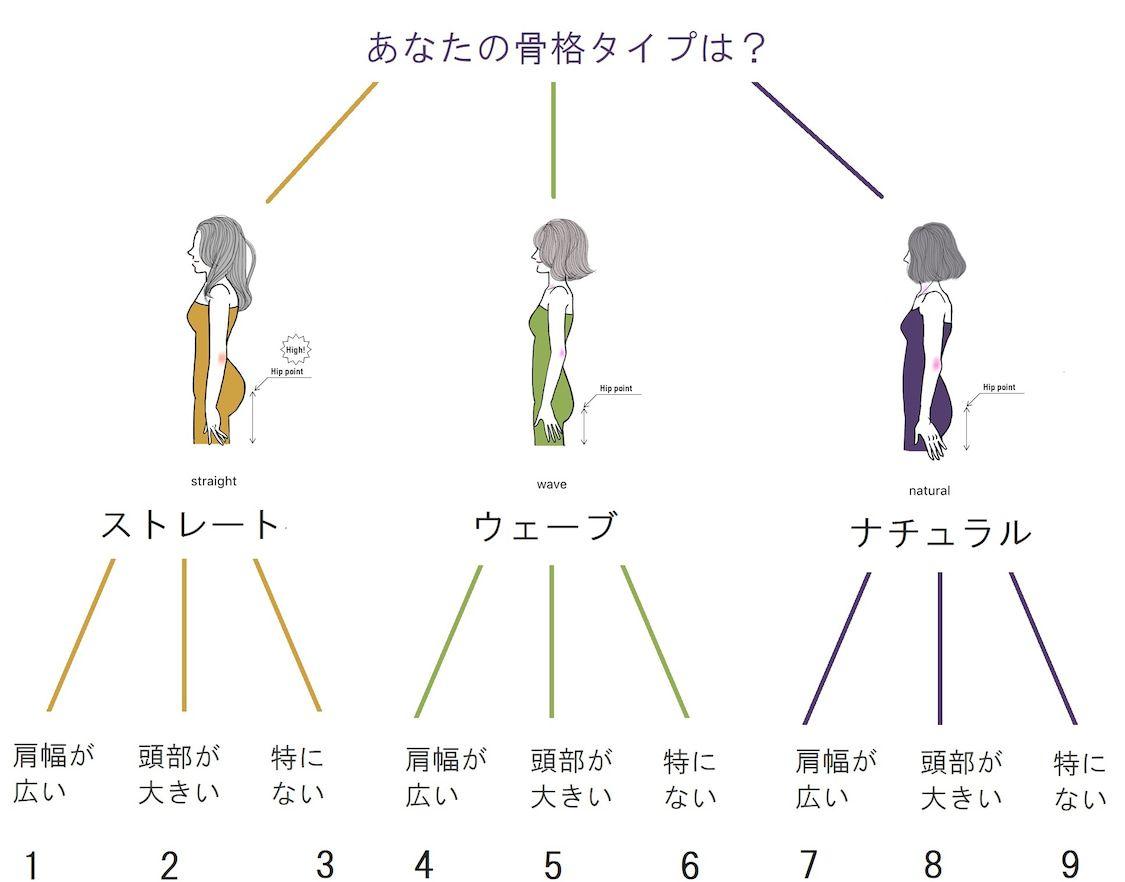 ナチュラルタイプの今昔 パーソナルカラー パーソナルカラー診断 ワードローブの基本