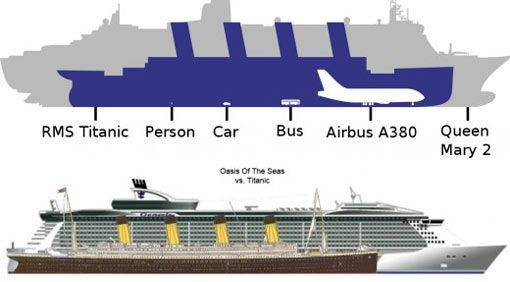 Independence Of The Sea Vs Titanic Google Search Mind BLOWN - Biggest cruise ship ever compared to titanic