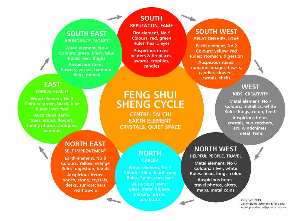 Feng Shui Color Gardening In 2018 Pinterest Feng Shui Feng