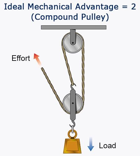 Pulley System To Lift Heavy Objects : Simple machines pulley systems and their working
