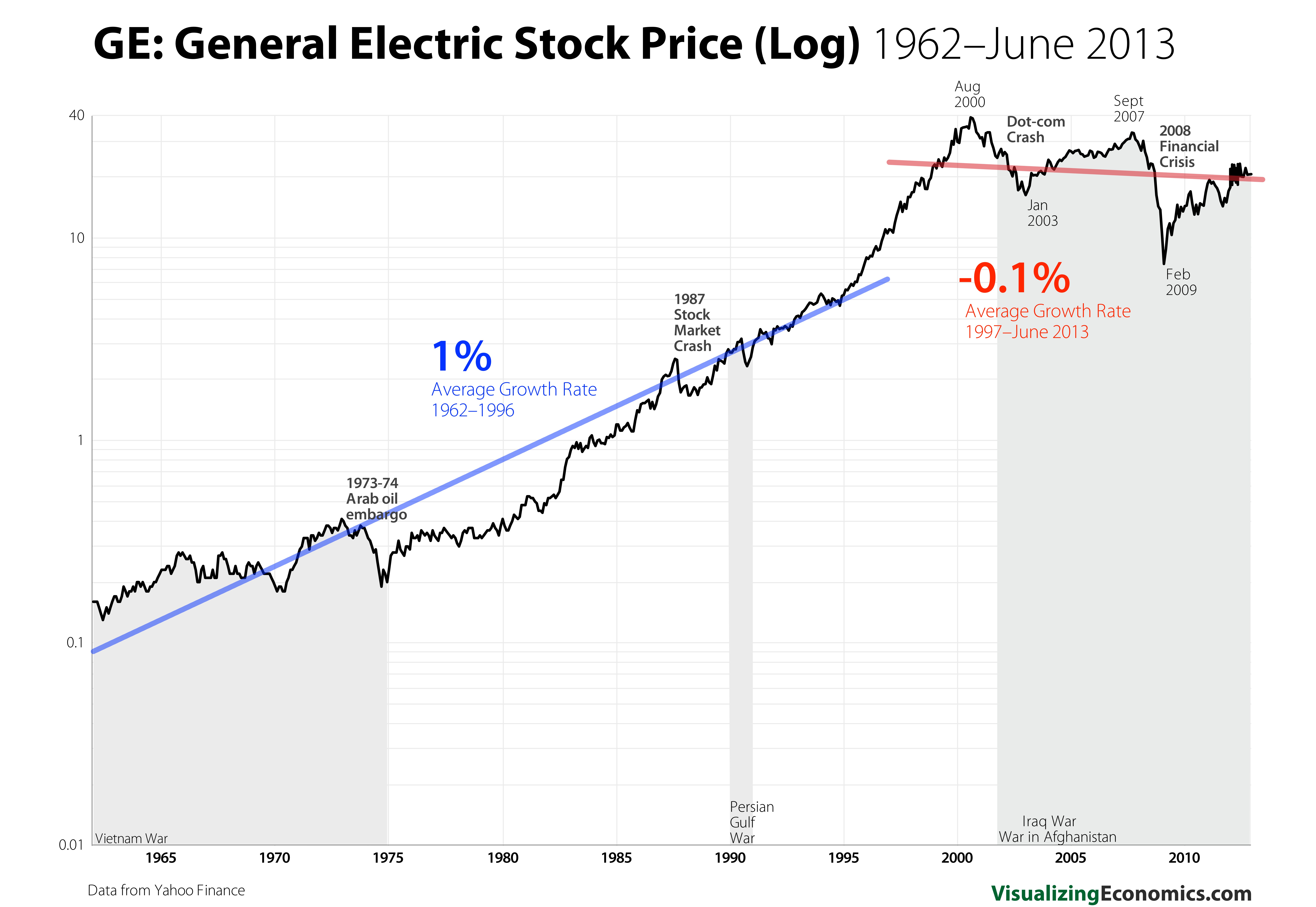 Real Word Examples Of Exponential Growth Stock Market