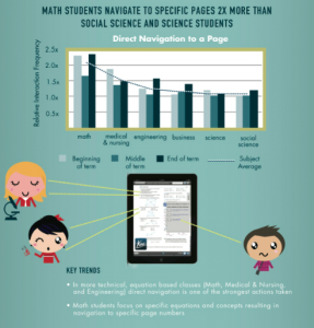 infographic college students digital study habits students infographic college students digital study habits