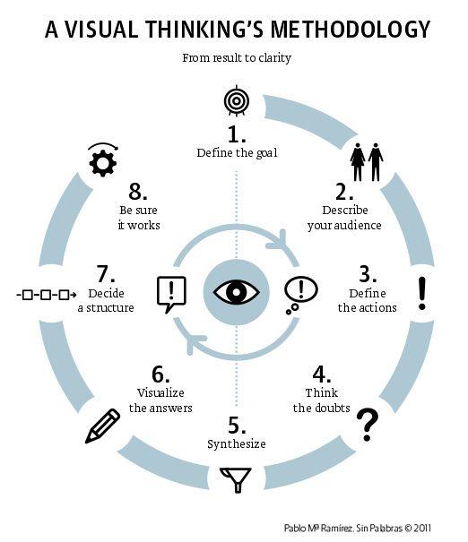 A Visual Thinking Methodology Design Thinking Process Design Thinking Infographic Design