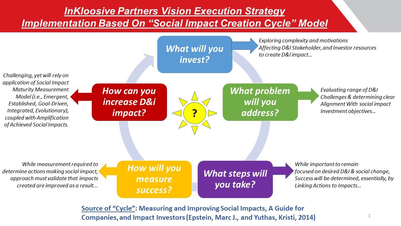 Strategic Implementation Roadmap Business Mission Social Impact Business Leader