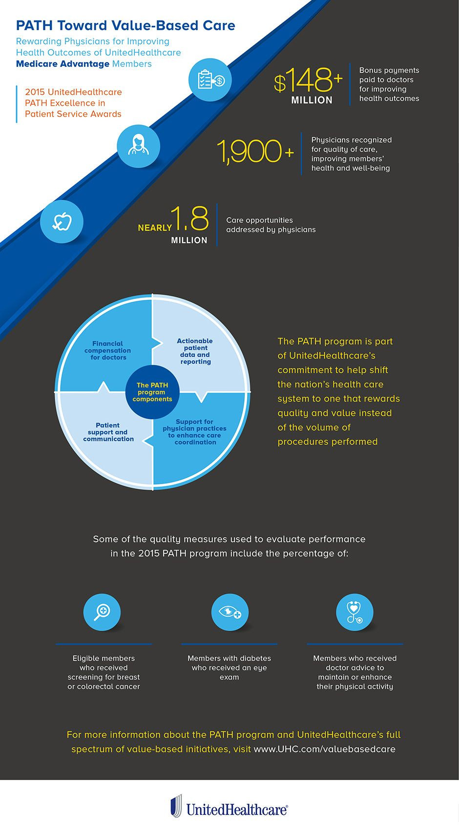 Infographic Path Toward Value Based Care Healthcare