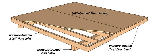Storage Shed Skid Foundation Idea Reverse Engineer Diy