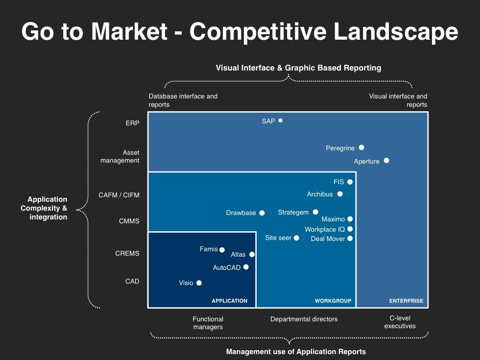 Go-To-Market Strategy Planning Template Go to market slides