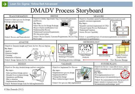 Lean Six Sigma Yellow Belt Advanced C Max Zornada 2012 Process
