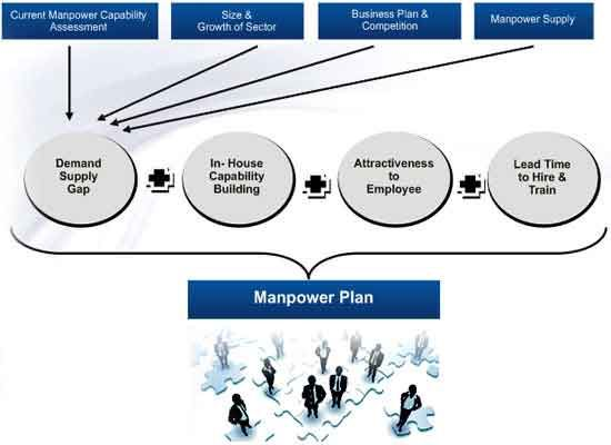 HRServicesAndPlanning In today\u0027s world, only technology and capital