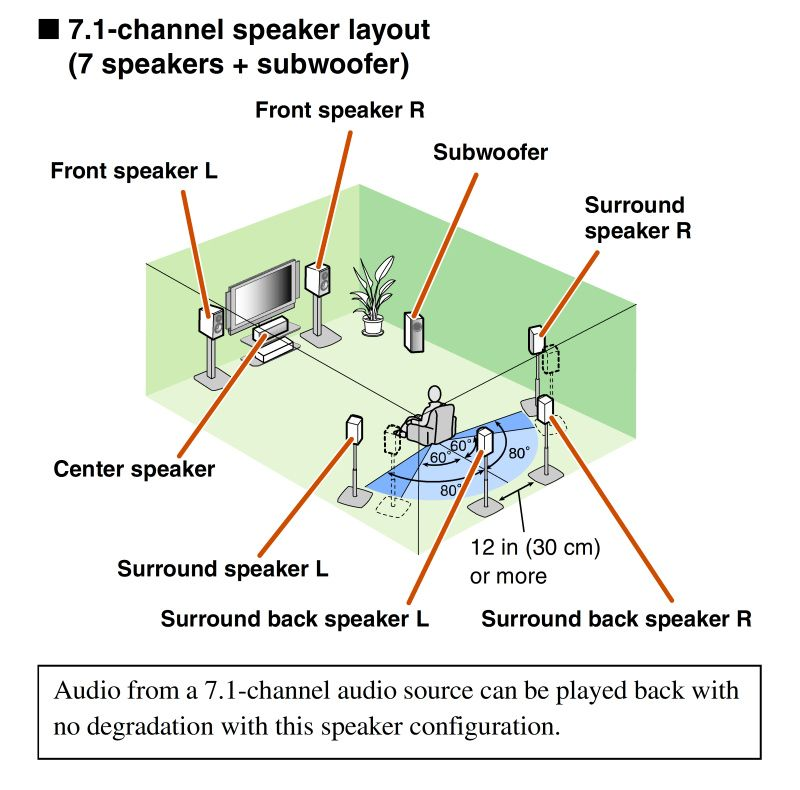 speaker placement buscar con google electronic media home cinemas theater also url crz ulrachen on pinterest rh