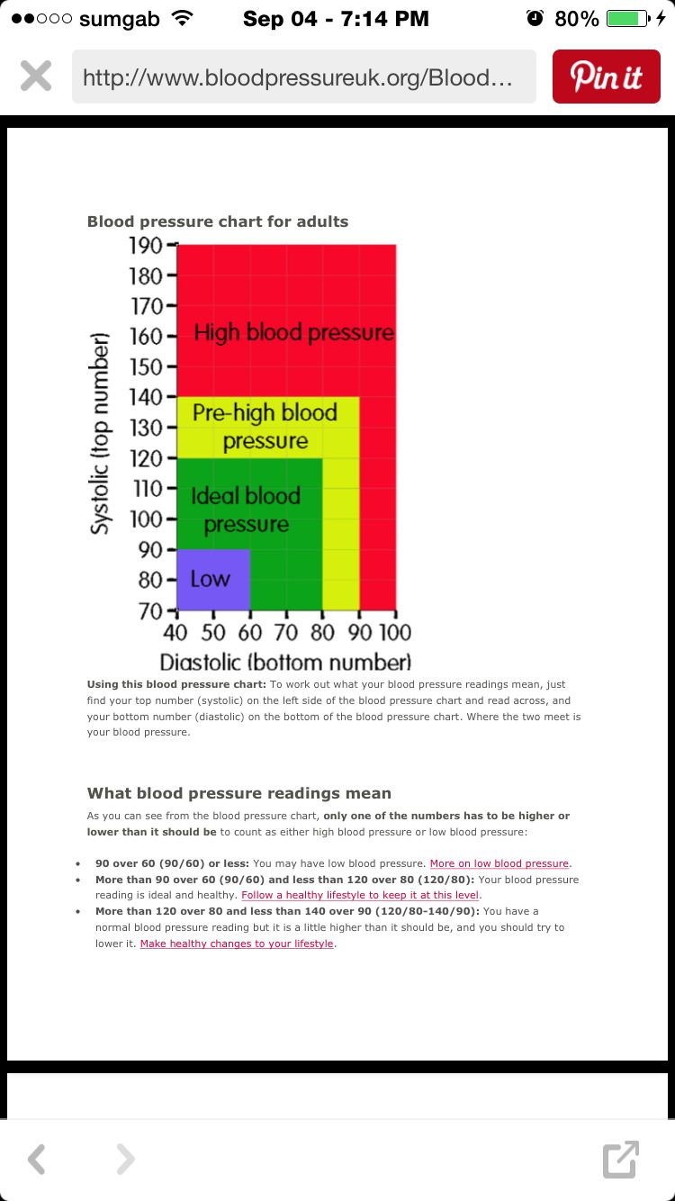Blood Pressure Chart For Adults  Blood Pressure By Age