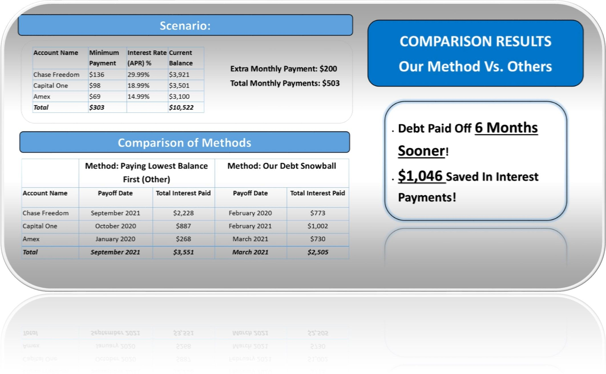 Debt Snowball Calculator Excel Spreadsheet Debt Free To Early Retirement Paying Off Credit Cards Debt Snowball Calculator Interest Calculator