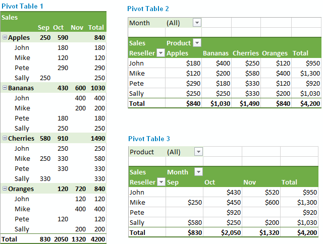 how to creat pivot tables