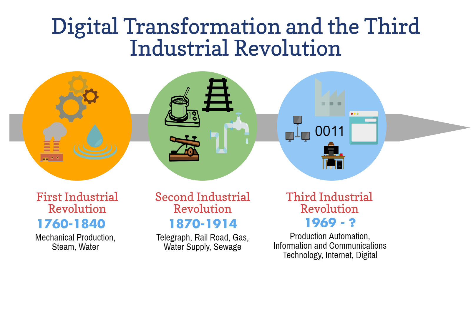 The Second Industrial Revolution Came In The Early 20th Century