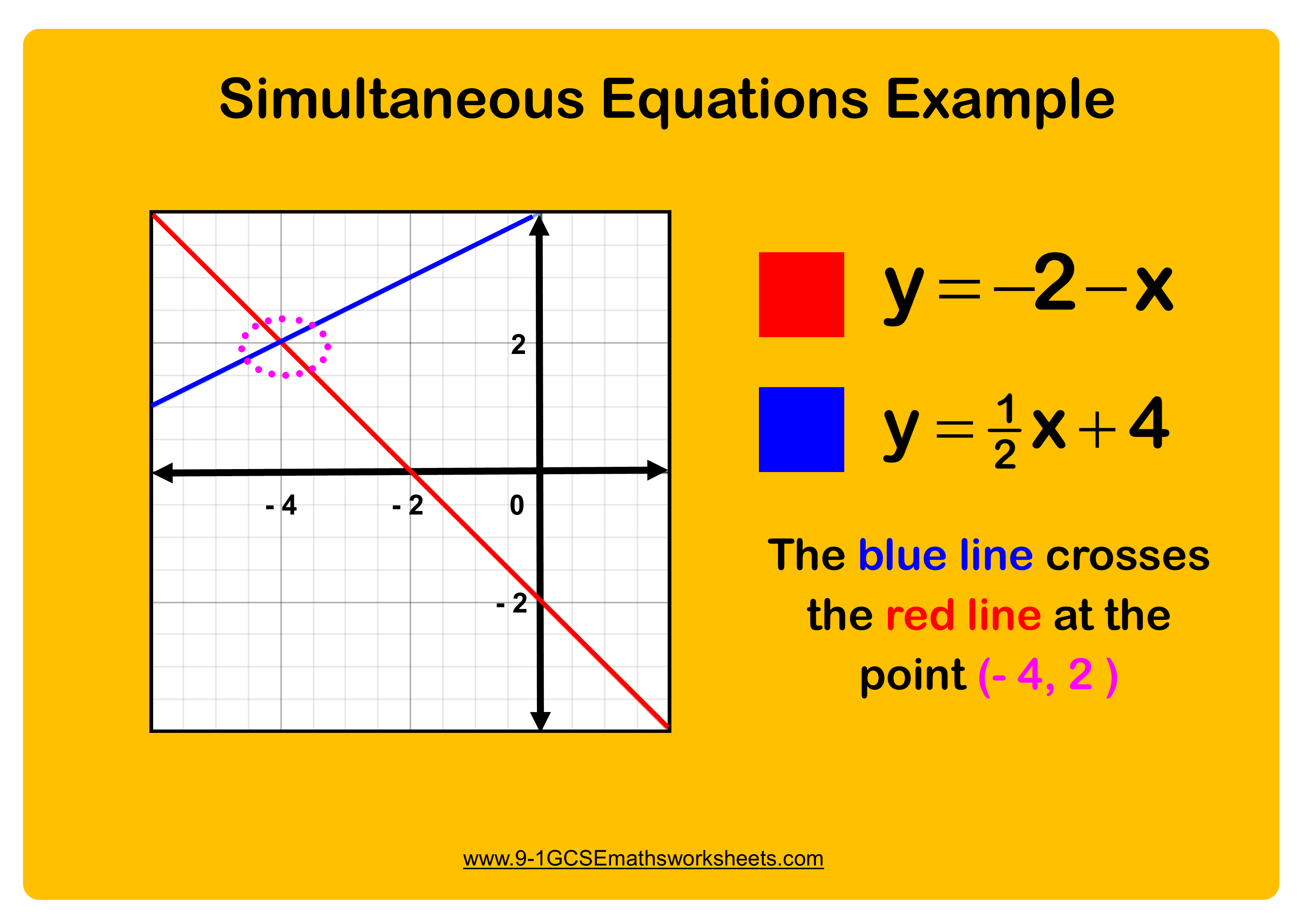Simultaneous Equations Example