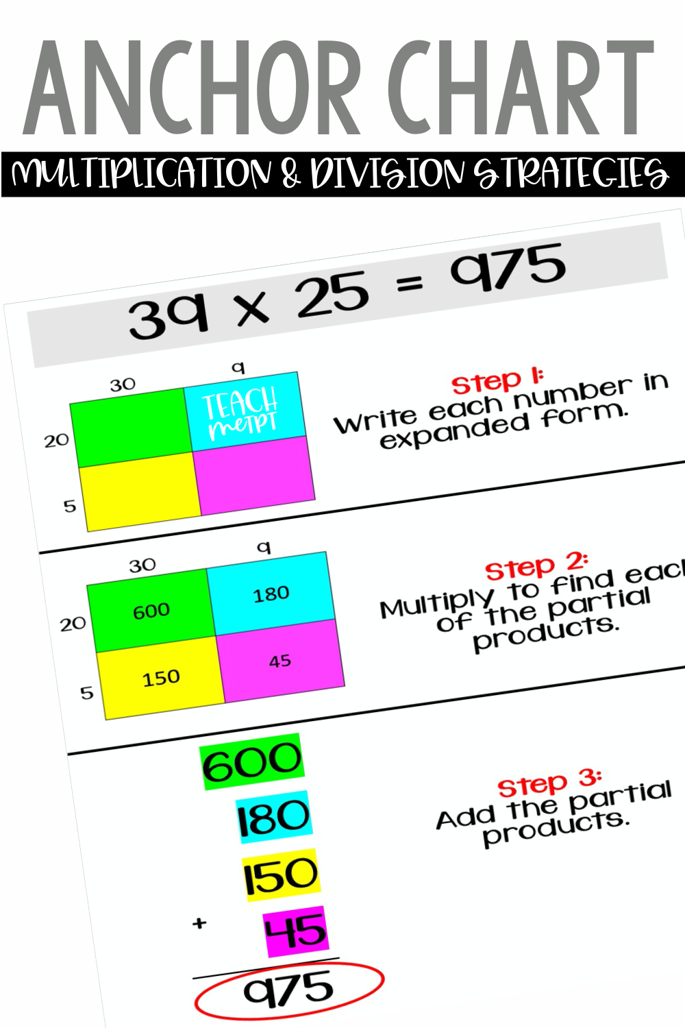 Anchor Chart Cheat Sheet Multiplication Division Strategies In 2020 Anchor Charts Math Instruction Elementary School Resources [ 1500 x 1000 Pixel ]